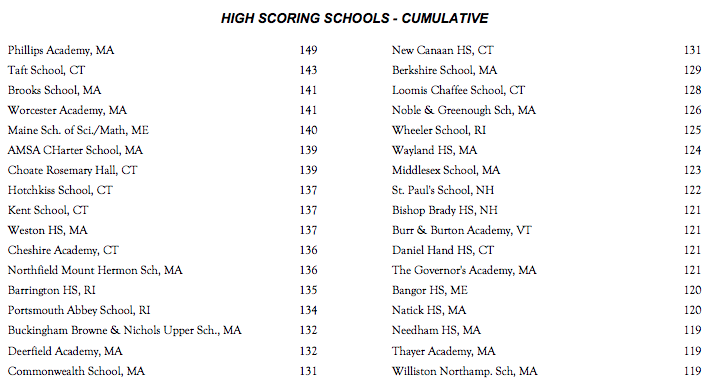 The top 34 teams after the 5th round of the New England Math League.