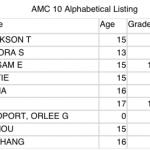 AMC 10B Scores